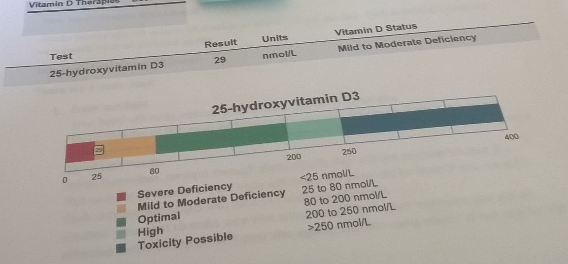 Vitamin D Test Report Sample